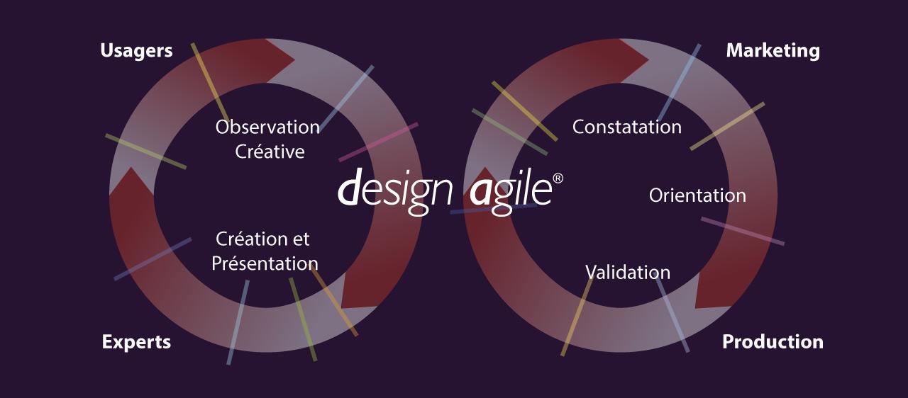 Le Design Agile, notre nouvelle méthode de conception de produits design